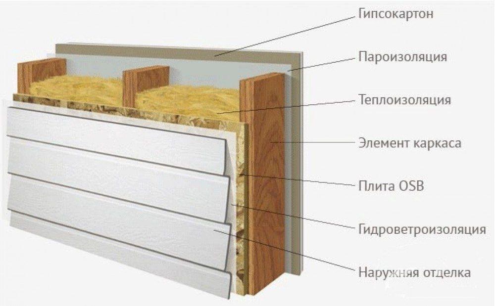 Схема слоев стены деревянного дома