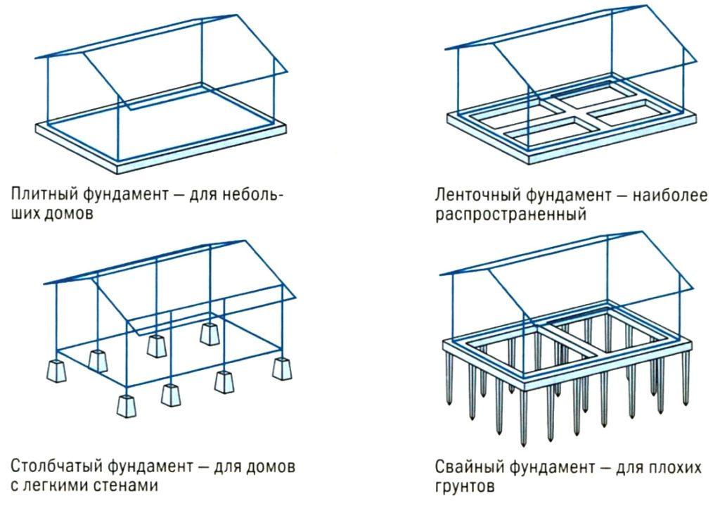 Варианты применяемых фундаментов для газобетонного дома