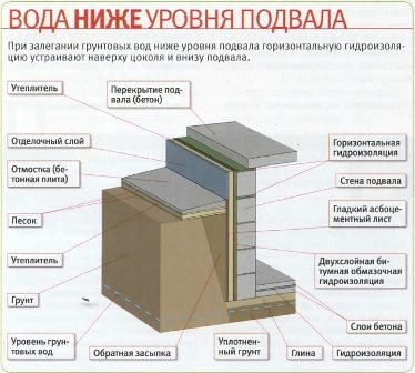 Гидроизоляция при низком УГВ (защита от капиллярной влаги)