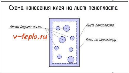 Схема нанесения клеевого раствора