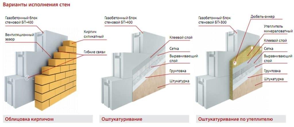Варианты наружной отделки фасада из газобетона