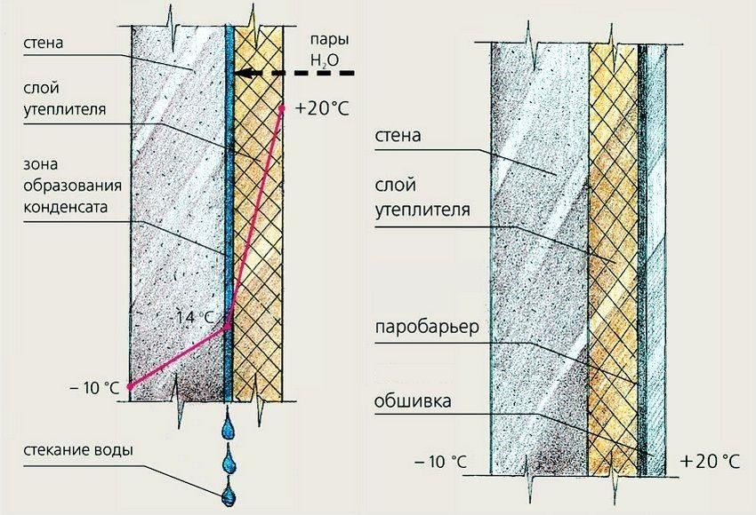 Точка росы при утеплении пенопластом изнутри