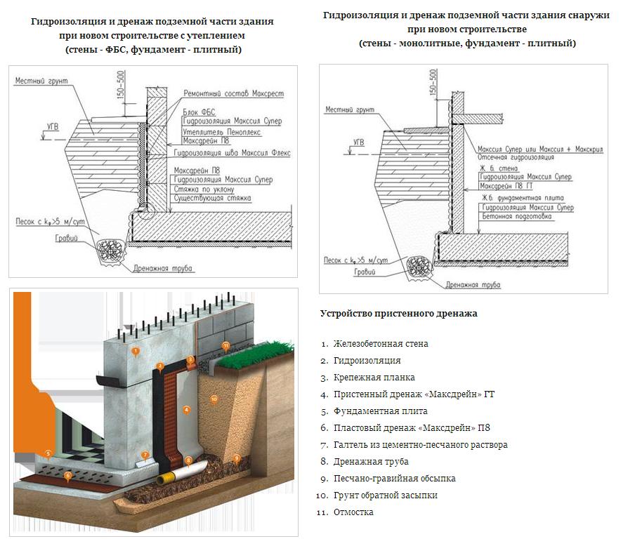 Схема гидроизоляции и утепления подвала при высоком УГВ