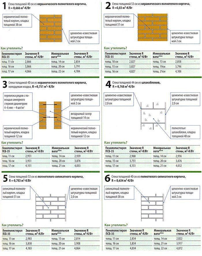 Толщина пенопласта в зависимости от конструкции стен