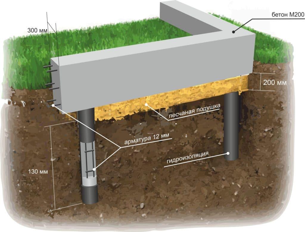 Фундамент своими руками на пучинистых грунтах и болотных почв
