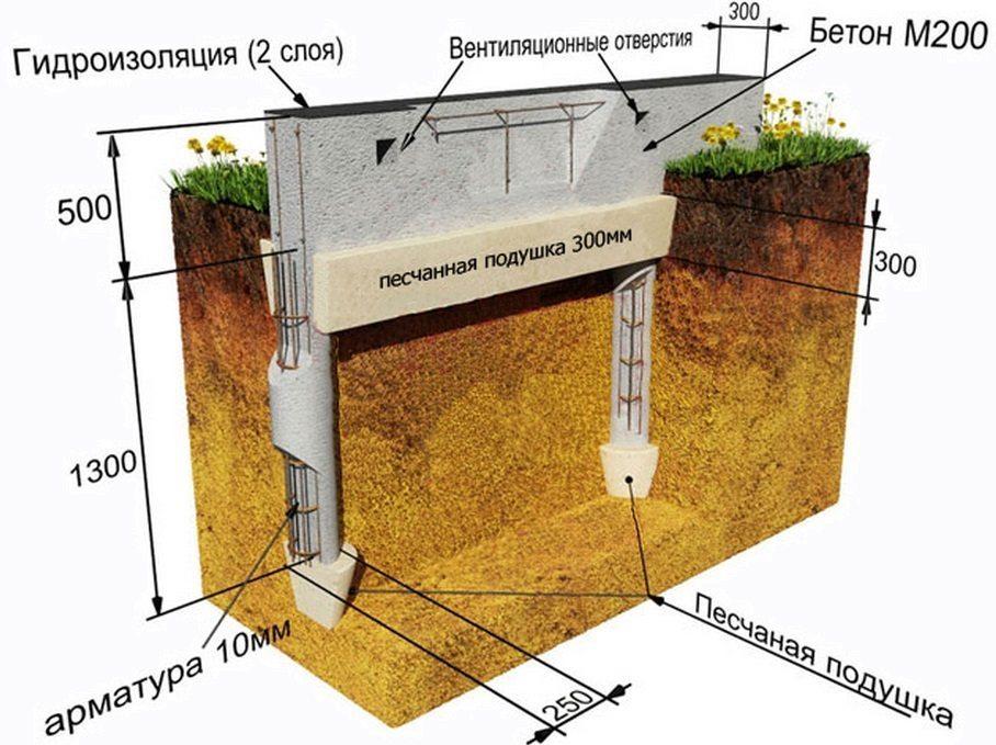 Схема устройства буронабивного фундамента