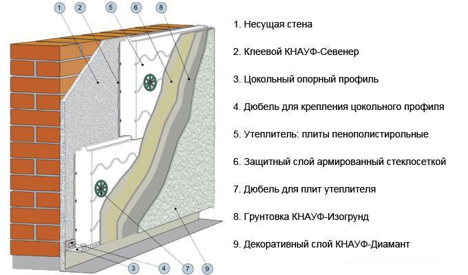 Схема нанесения штукатурного слоя по пенополистиролу