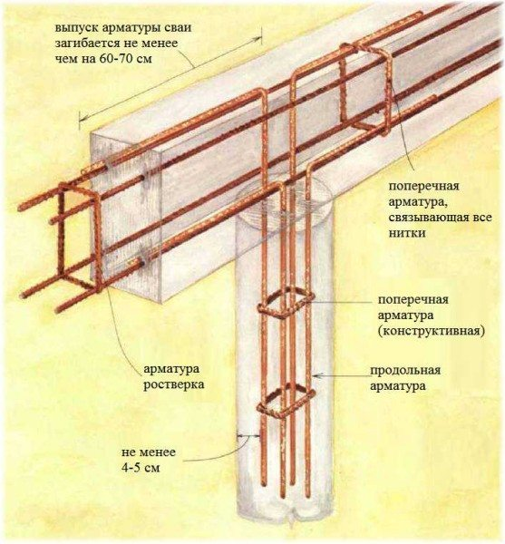 Вязка арматуры буронабивного фундамента