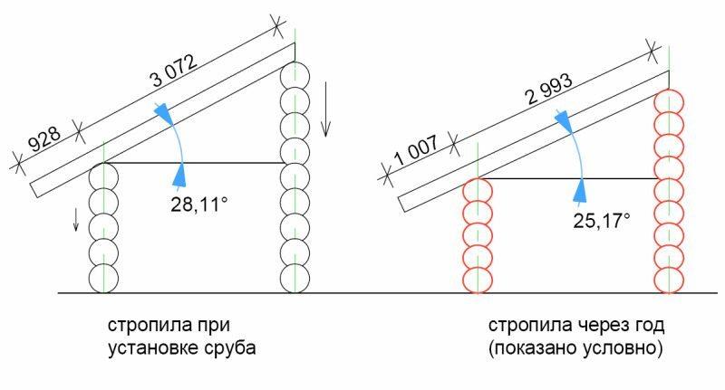 Геометрия дома до и после усадки