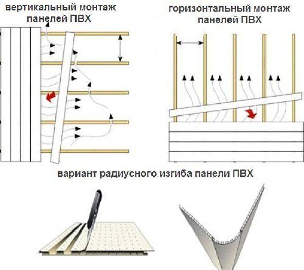 Горизонтальный и вертикальный типы монтажа ПВХ панелей