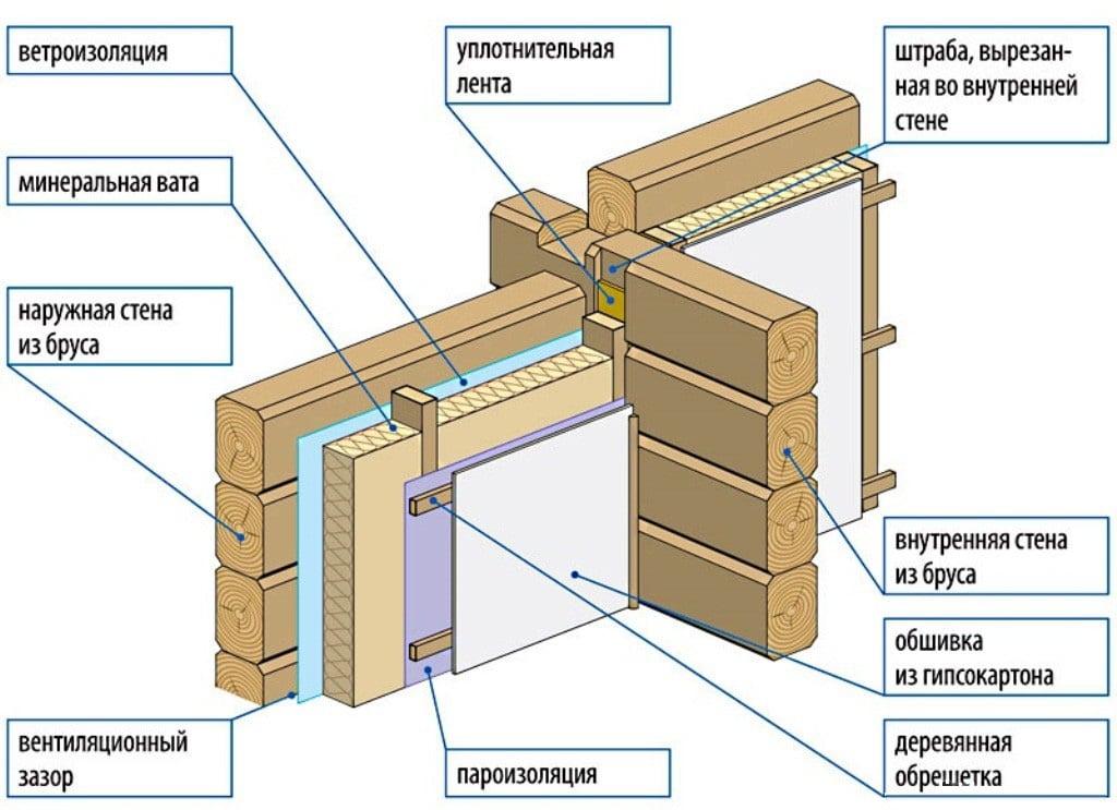 Схема слоев утепления минватой деревянного дома изнутри