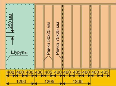 Схема устройства каркаса под гипсокартон