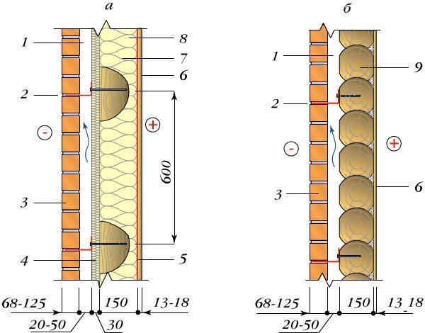 Схема облицовки деревянного дома кирпичом