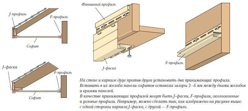 Установка финишного профиля и отделка свесов при монтаже сайдинга
