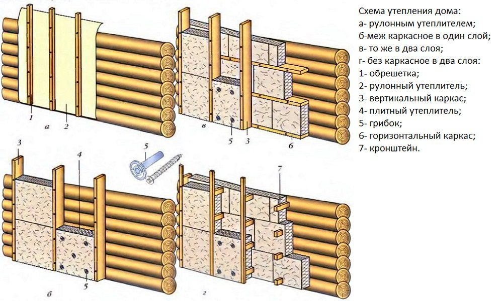Способы крепления утеплителя по деревянному каркасу