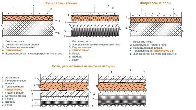 Схема утепления полов Пеноплексом