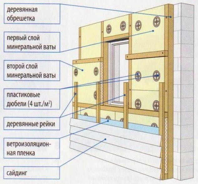 Схема утепления стены минватой