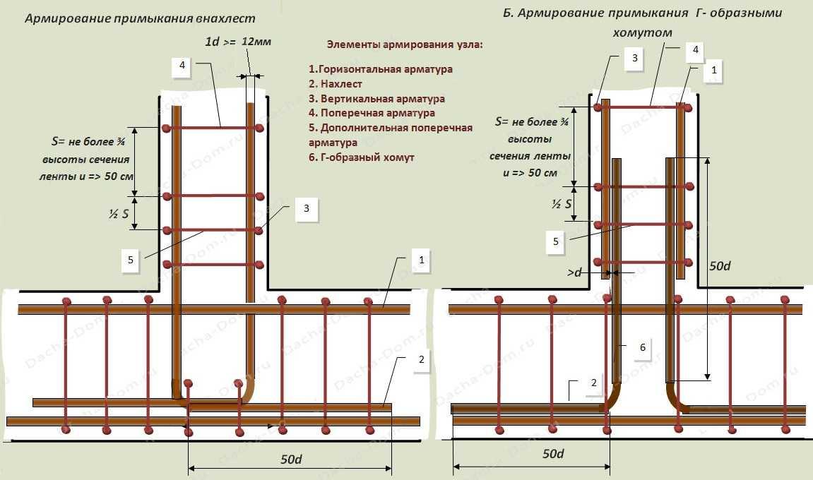 Армирование горизонтальных примыканий ленточного фундамента