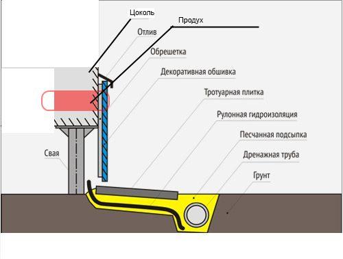 Схема устройства утепления цоколя