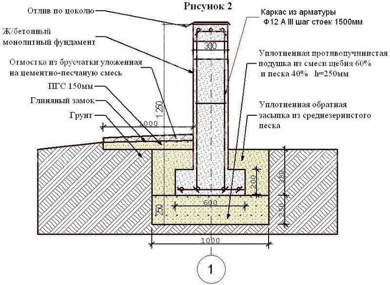 Уширение подошвы столбчатого фундамента