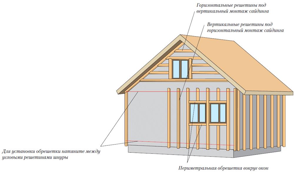 Схема деревянного каркаса под сайдинг