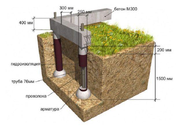 Фундамент ТИСЭ схема