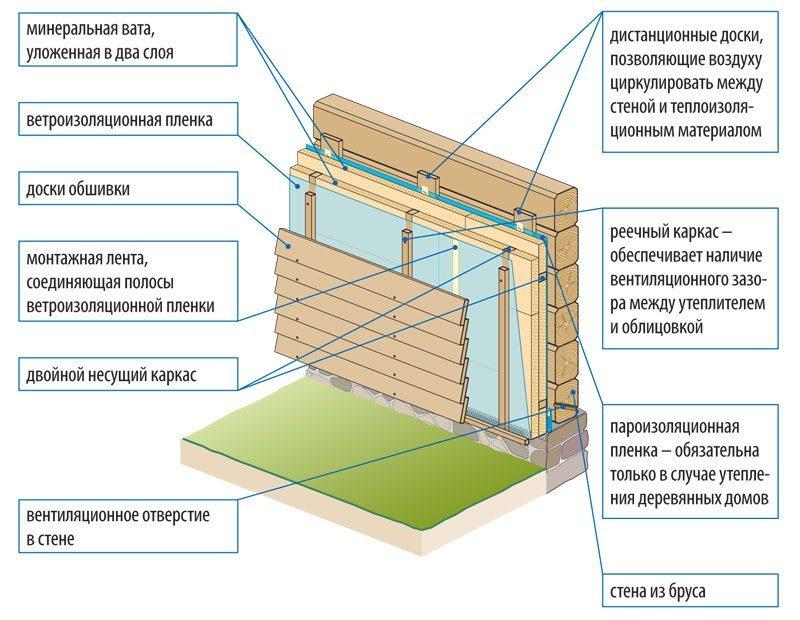 Пирог утепления бревенчатого или срубового дома