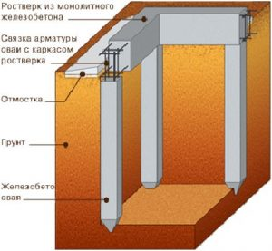 Схема забивного фундамента
