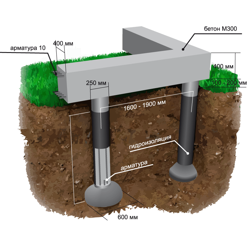 Схема фундамента ТИСЭ