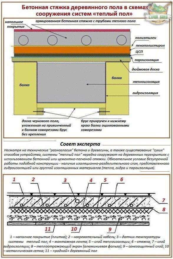 Как сделать теплые полы по деревянным перекрытиям