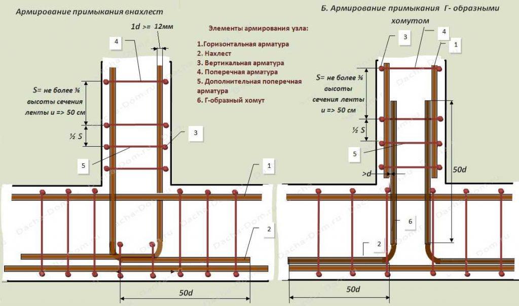 Армирование примыкания стен фундамента