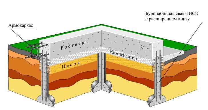 Ростверк с демпферной прокладкой из мягкого пенополистирола