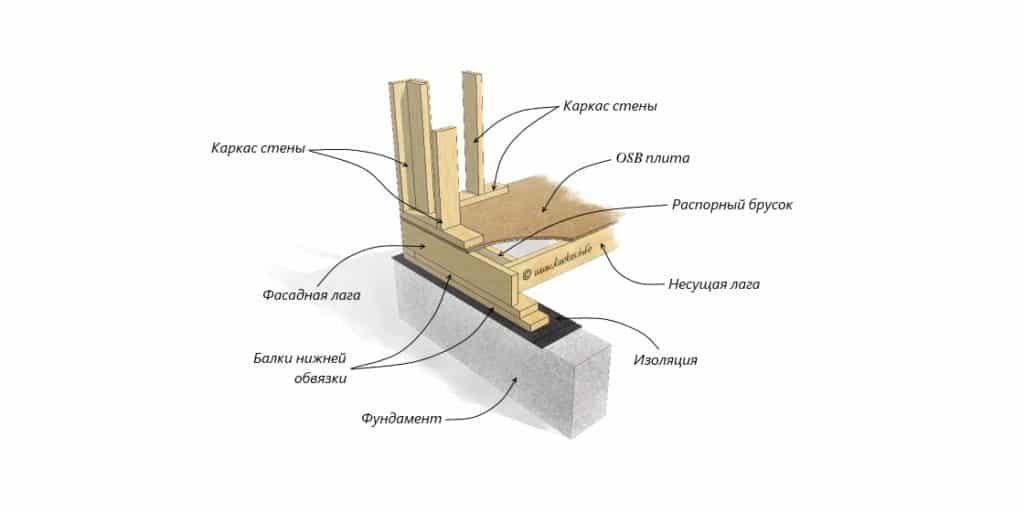 Правильное крепление балок перекрытия к нижней обвязке