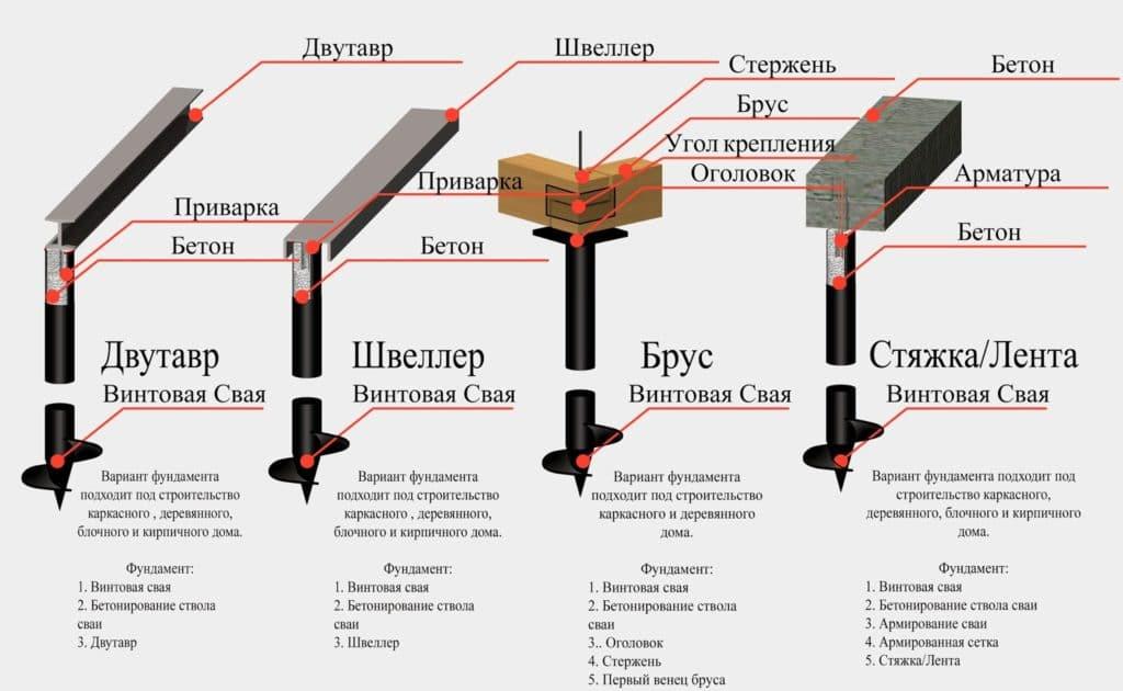Варианты ростверков свайно-винтовых фундаментов