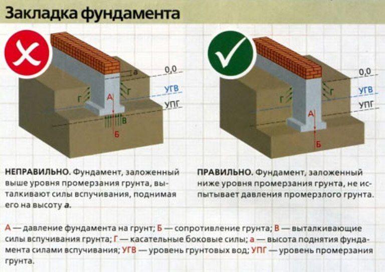 Расположение ленточного фундамента относительно уровня грунтовых вод (УГВ)