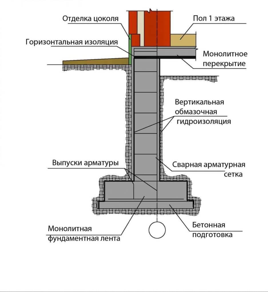 Схема основных элементов монолитного ленточного фундамента