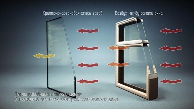 Теплопроводность стекла и стеклопакета