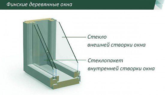 Деревянный финский стеклопакет