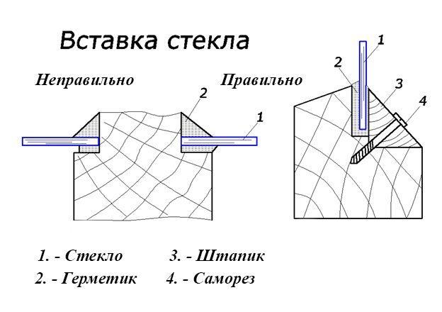 Схема вставки стекла