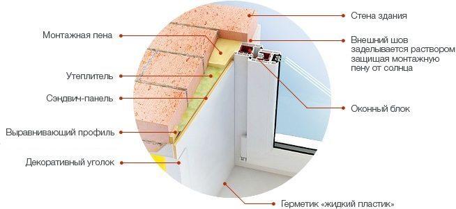 Схема отделки откосов окна ПВХ