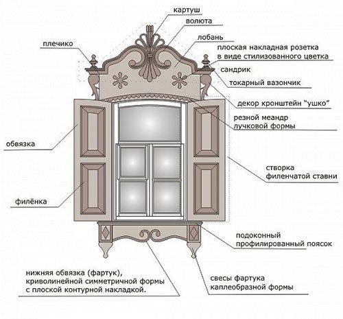 Монтаж наличников на окна в деревянном доме