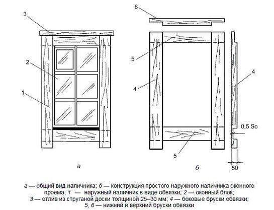 Окно своими руками на деревянный дом