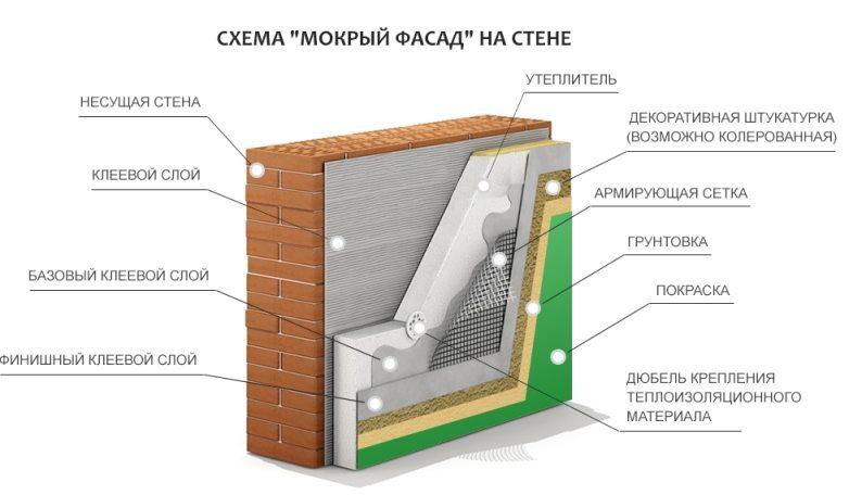 Схема утепления фасада мокрым способом