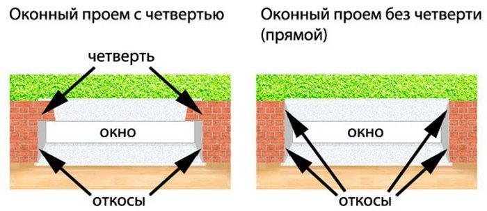 Схема устройства четверти окна