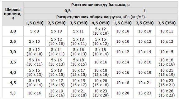 Таблица нагрузки на балки