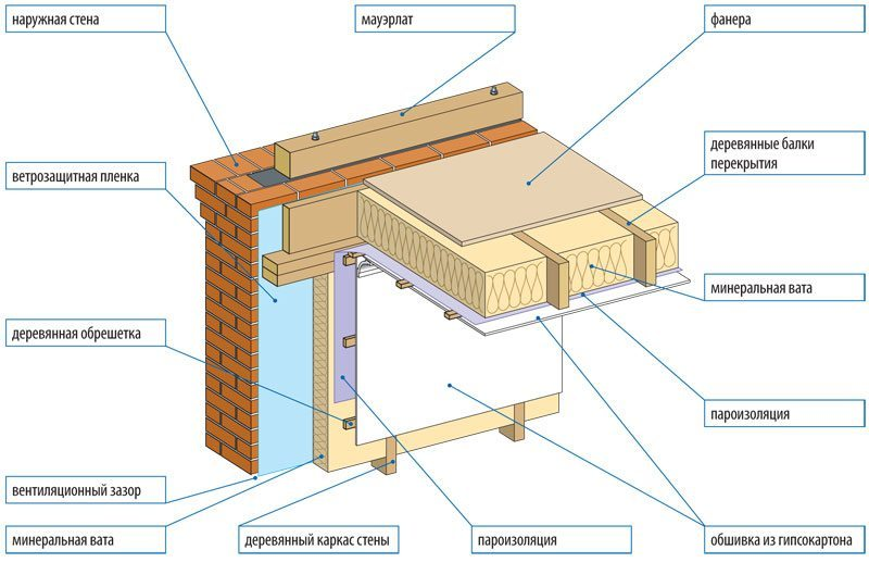 Схема деревянного перекрытия чердака