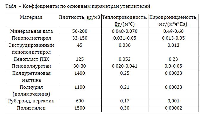 Таблица основных характеристик утеплителей