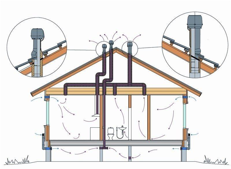 Схема вентиляции здания