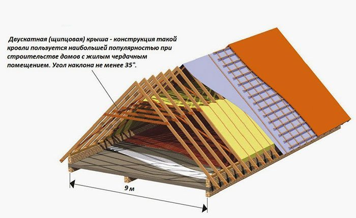 Крыша дома своими руками: пошаговая инструкция по возведению