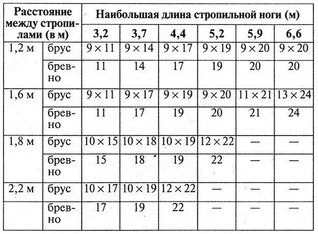 Таблица расчета конструкции крыши